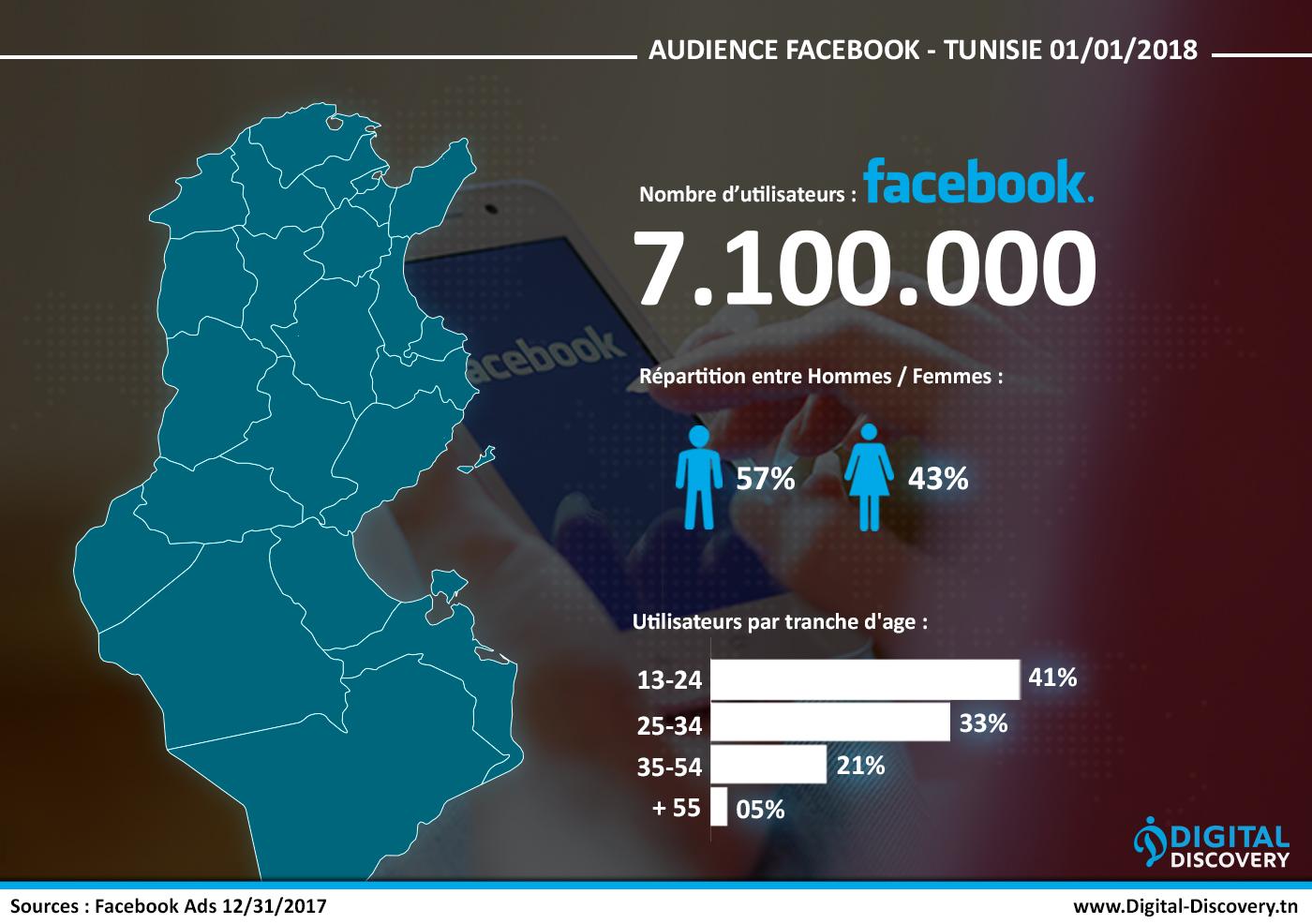Facebook 7 millions tunisie 2018 réseaux sociaux