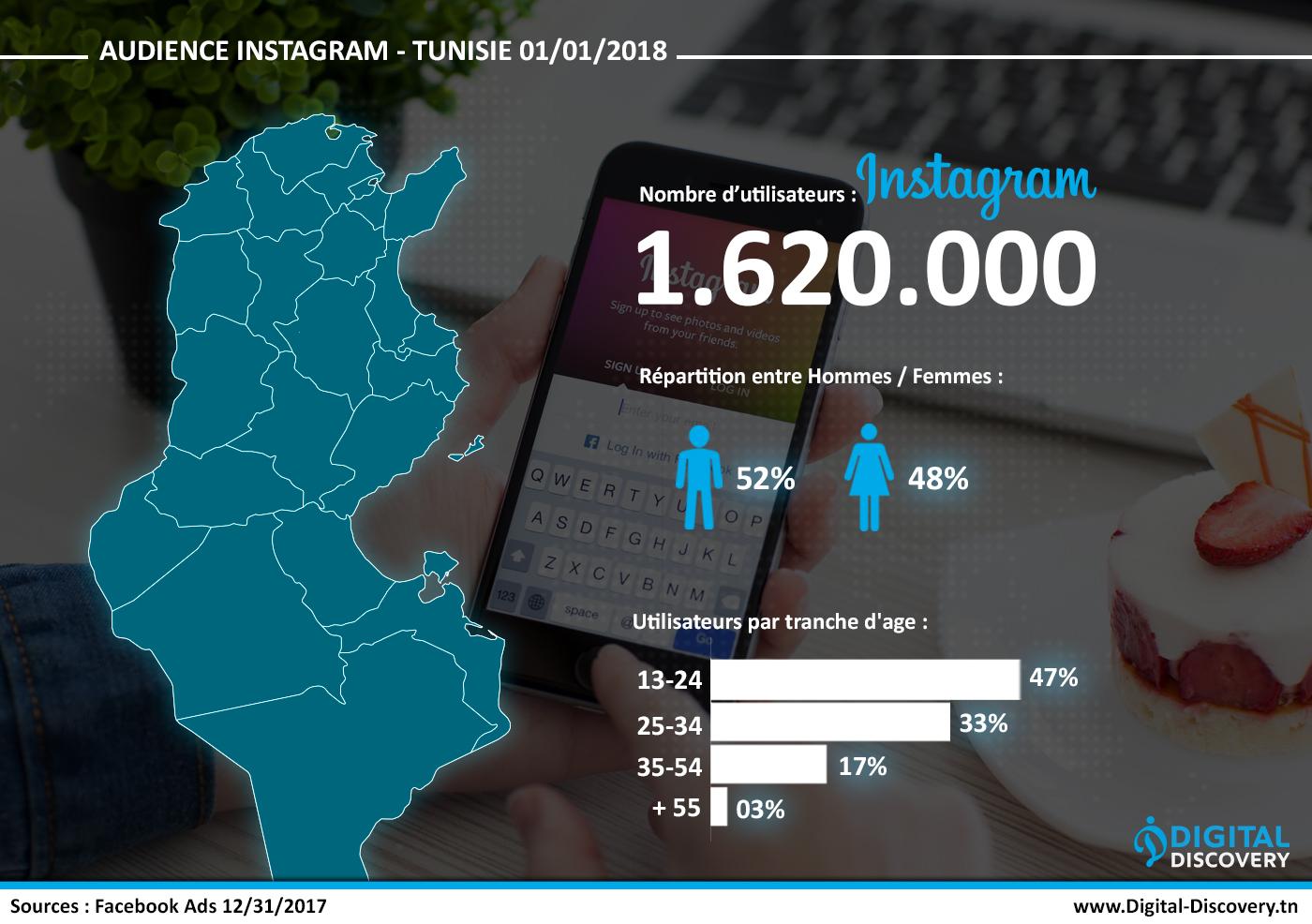 chiffres clés instagram réseaux sociaux Tunisie 2018