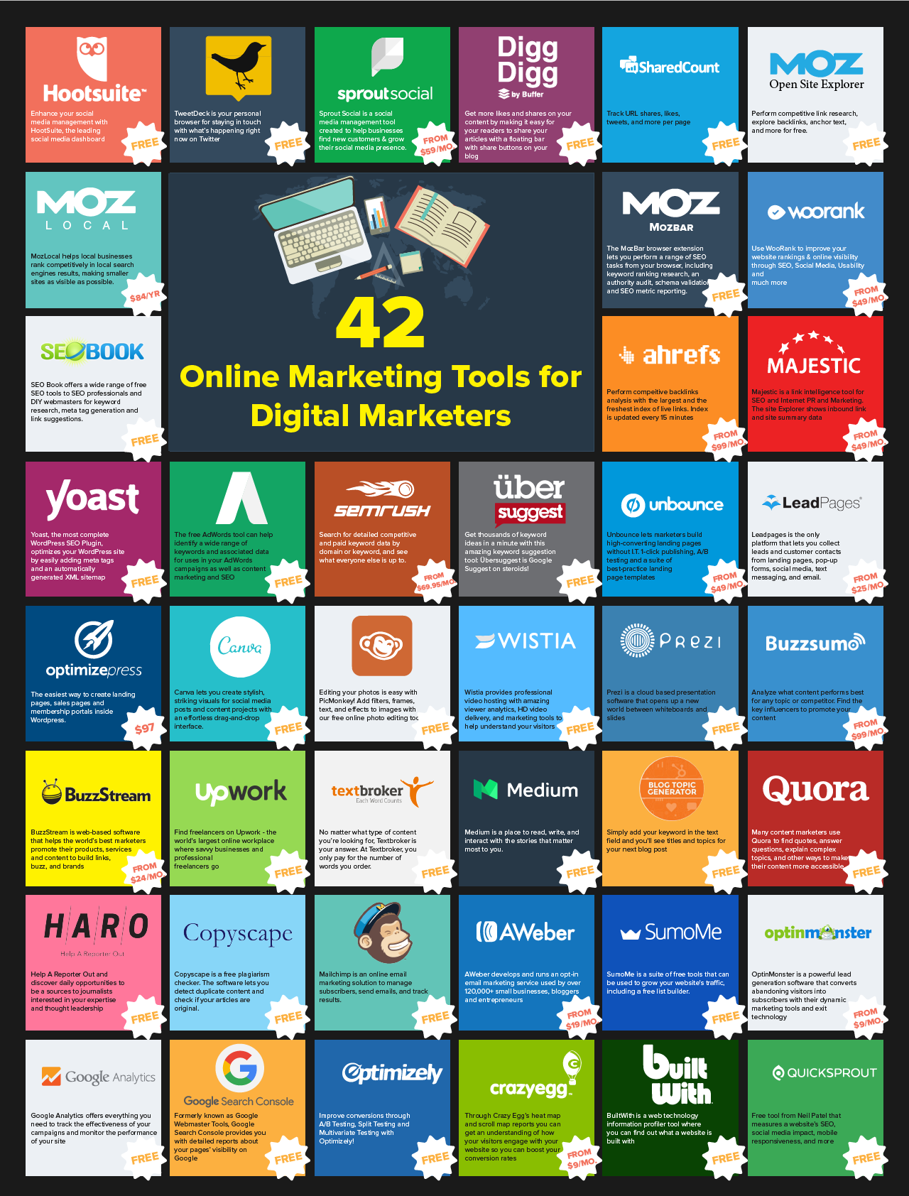 42 Online Marketing Tools for Digital Marketers