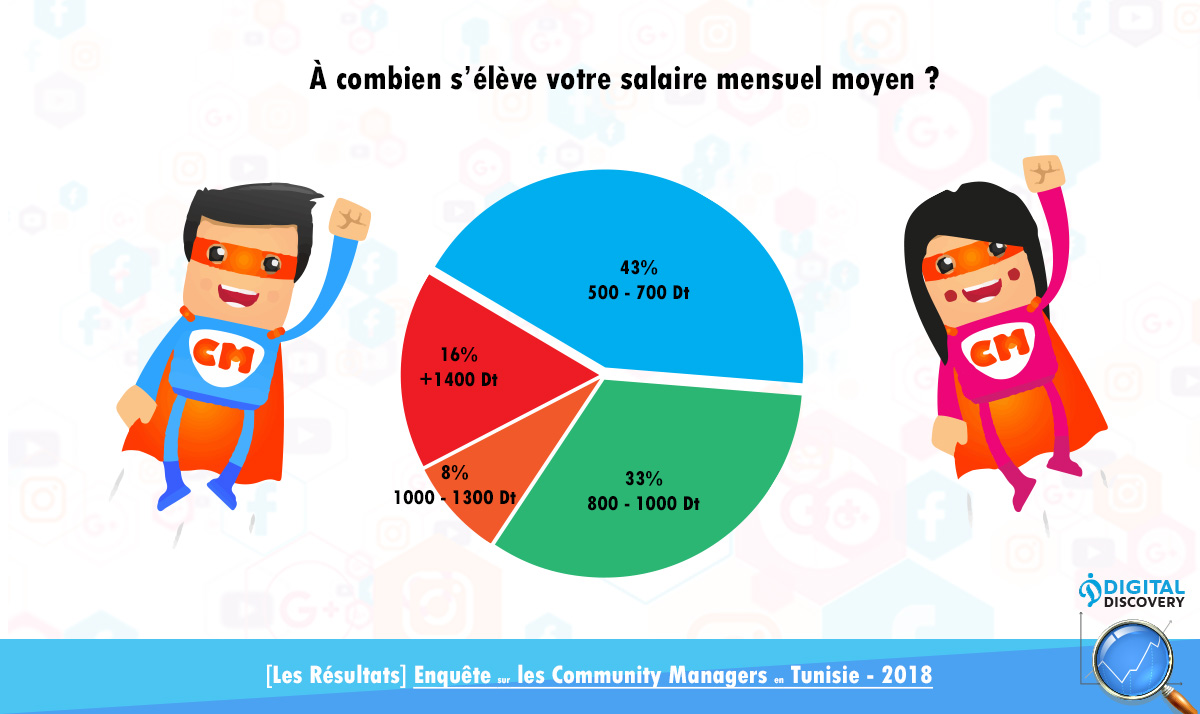 Community manager tunisie salaire