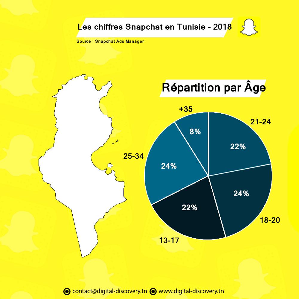 Snapchat chiffres statstiques tunisie 2018