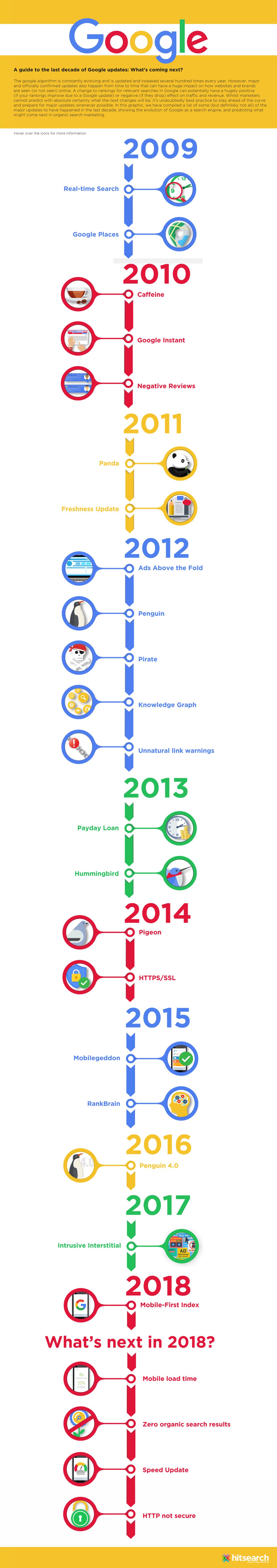 Google Algorithm Updates History