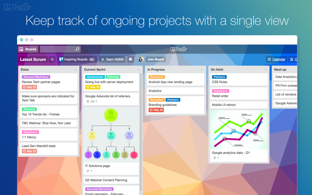 outils community manager 2019 trello