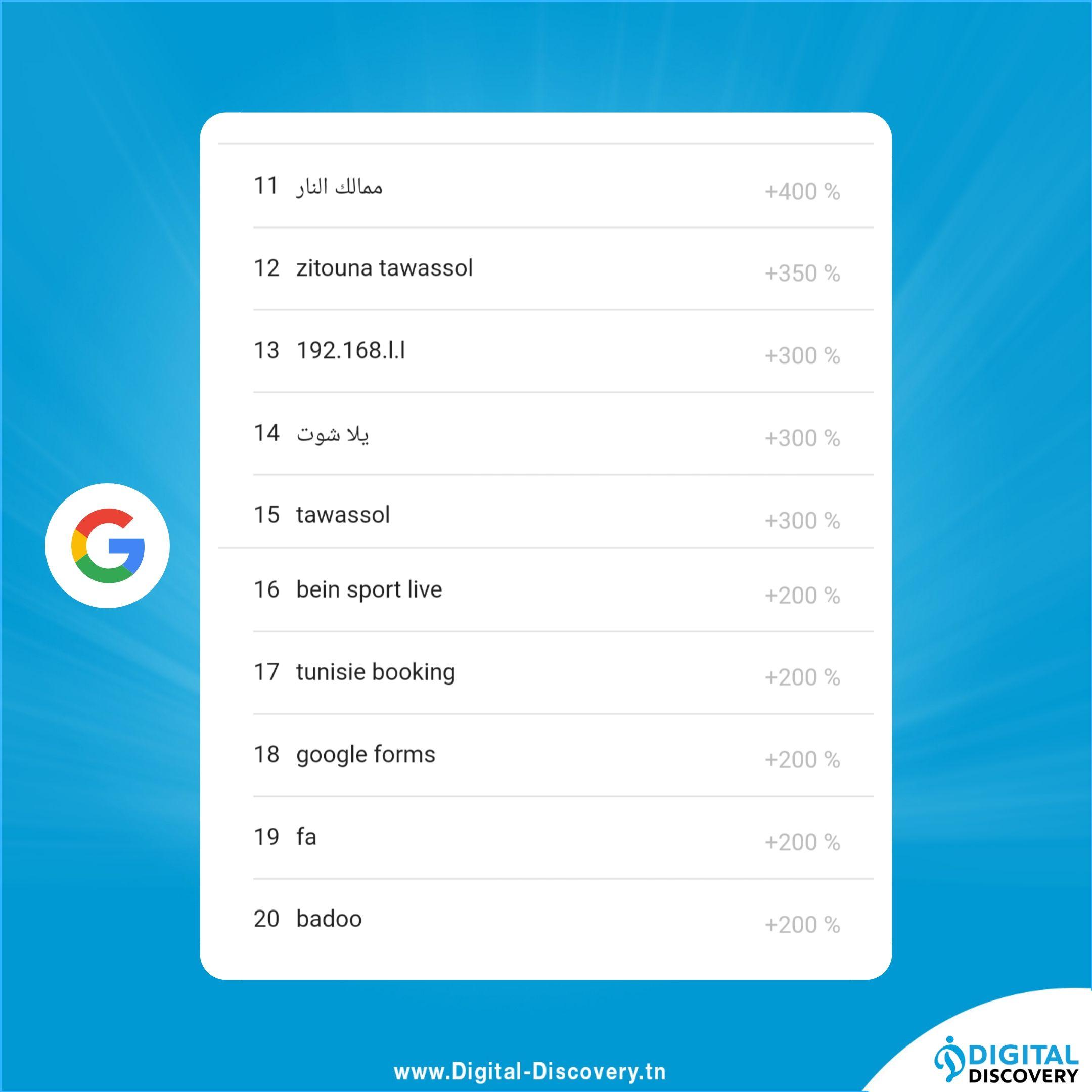 Recherche Google 2019