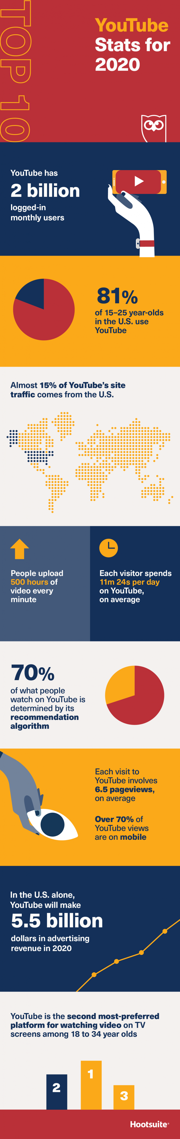 Statistiques youtube 2020