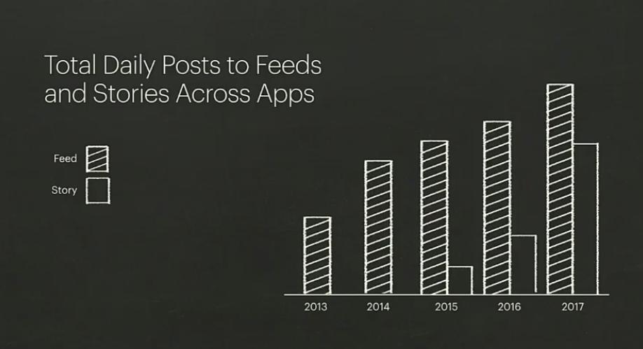 instagram stories vs feeds evolution 2020