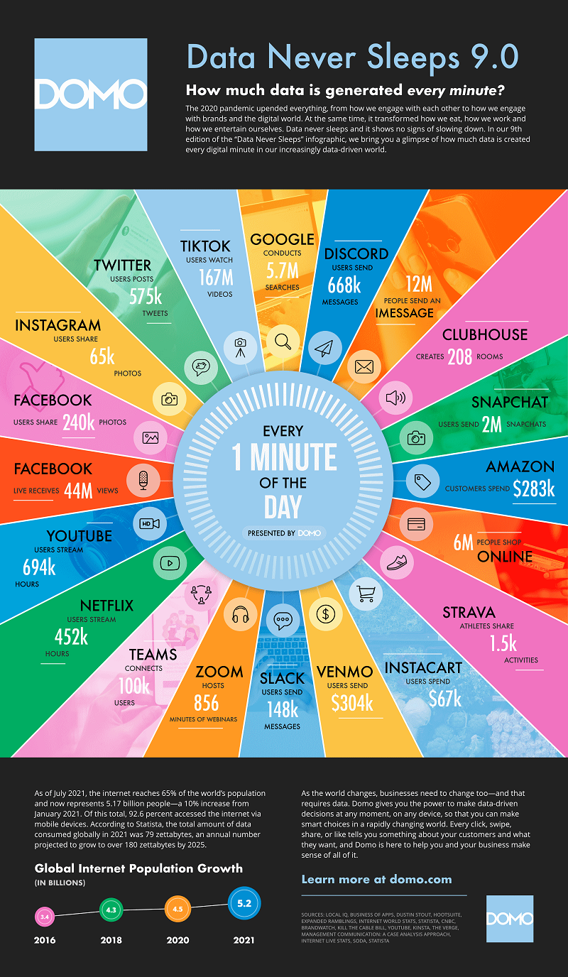 internet minute 2021